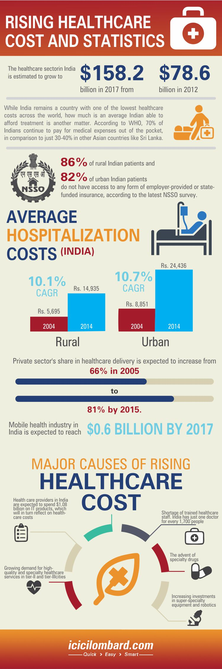 Rising Healthcare Cost and Statistics