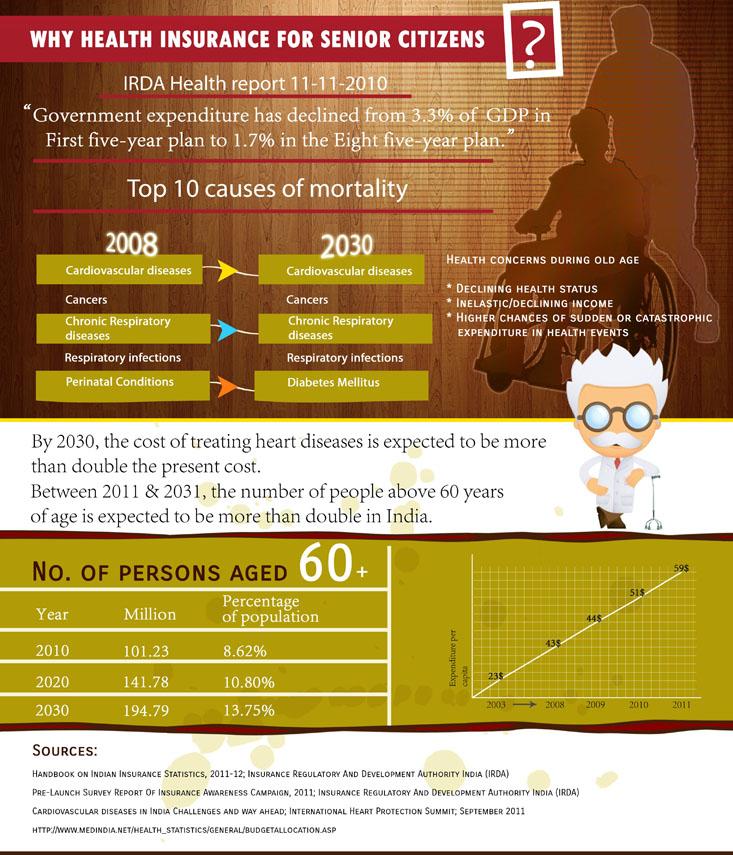 Health Insurance Infographics Icici Lombard