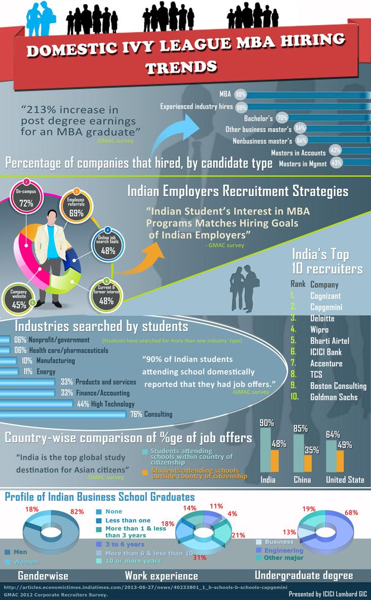 Student Insurance Infographics Icici Lombard