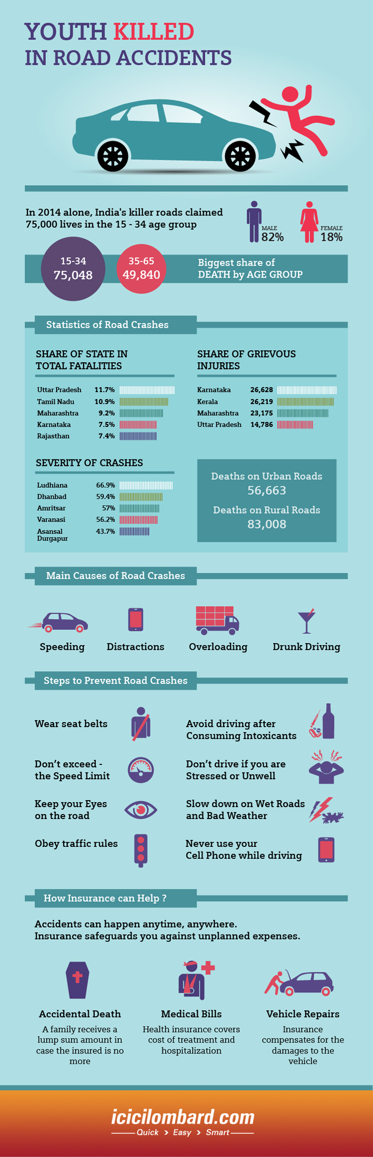 Car Insurance Infographics Icici Lombard