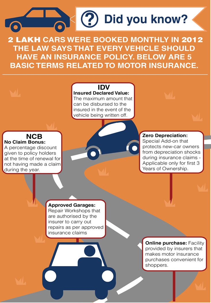 Car Insurance Terms Glossary