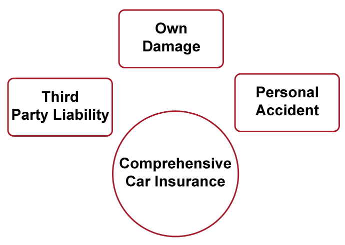 Car Insurance Online Buy Or Renew Icici Lombard
