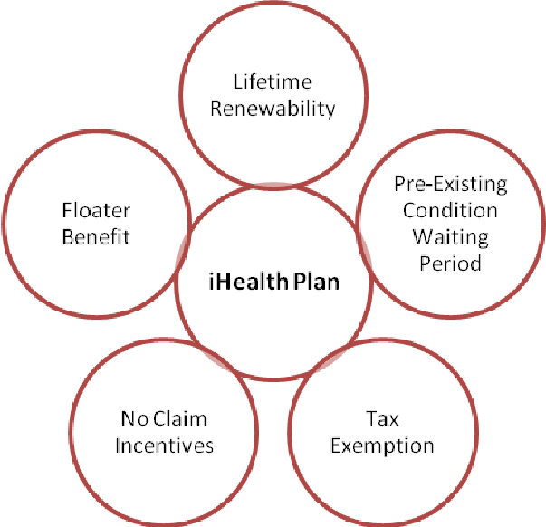 Complete Health Insurance Plan