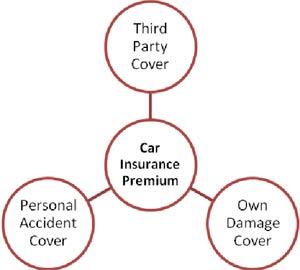 Bajaj Allianz Car Insurance Premium Calculator