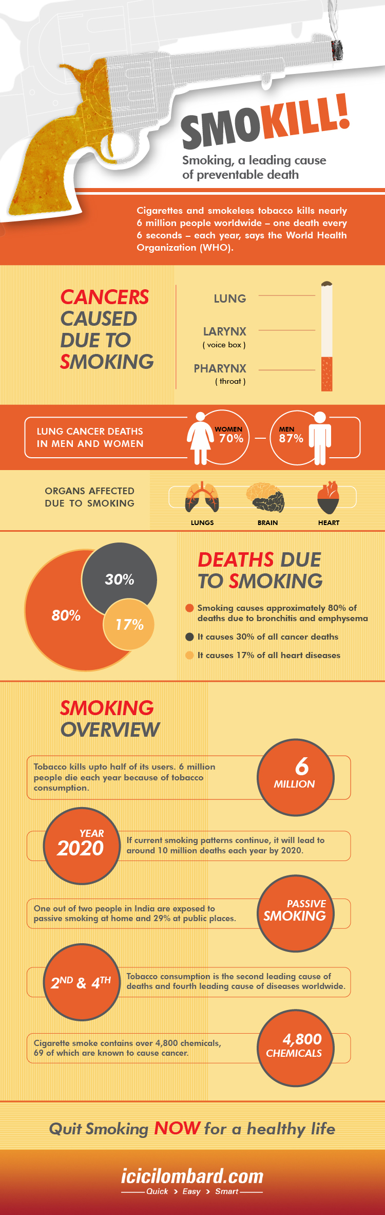 20151014-smoking-a-leading-cause-of-prevantable-death