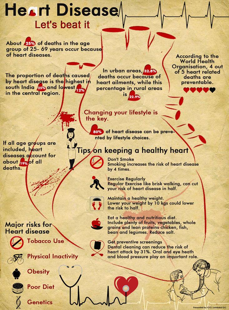 Heart Disease Lets Beat It