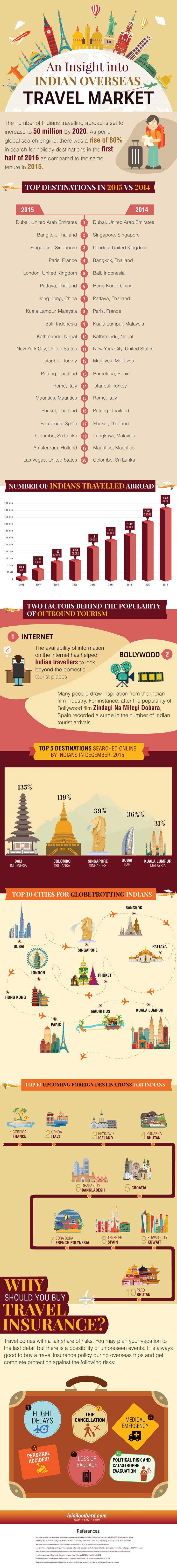 An Insight into Indian Overseas Travel Market