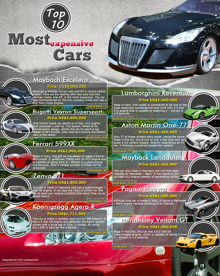 most-expensive-cars