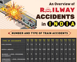 Railway accidents in India