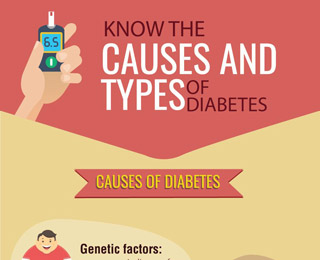 Know the causes and types of diabetes