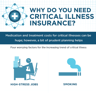 Why Do You Need Critical Illness Insurance