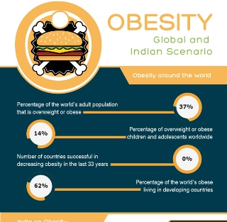 small20151014-obesity-global-and-indian-scenario