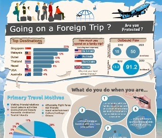 smallgoing-on-a-foreign-trip-are-you-protected