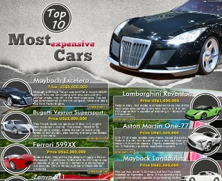 smallmost-expensive-cars