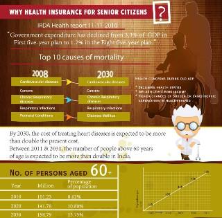 Why Health Insurance For Senior Citizens