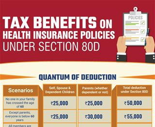 Tax Benefits under Health section 80D