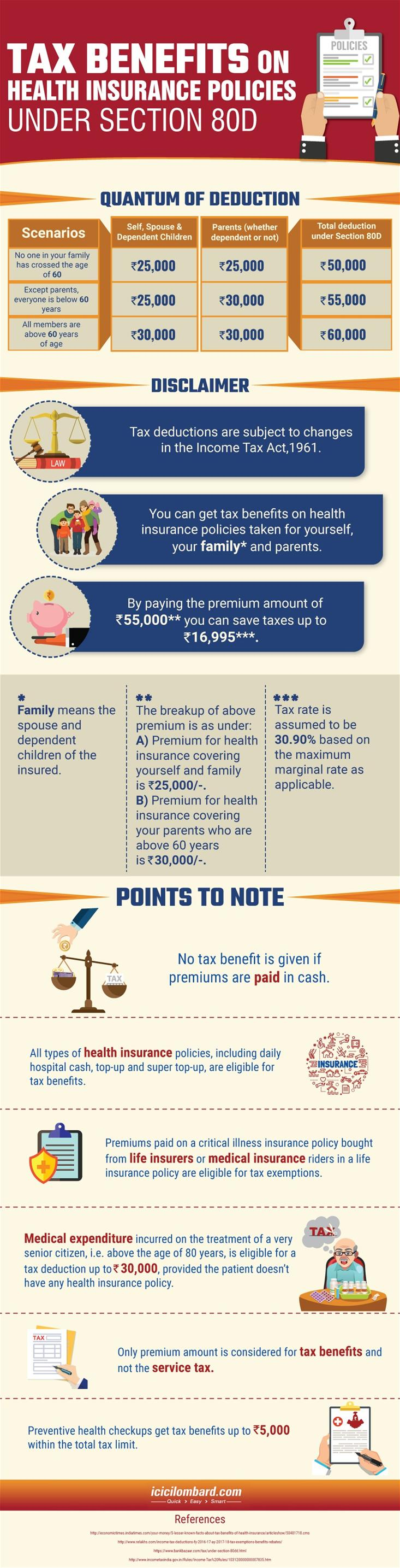 Tax Benefits under section 80D