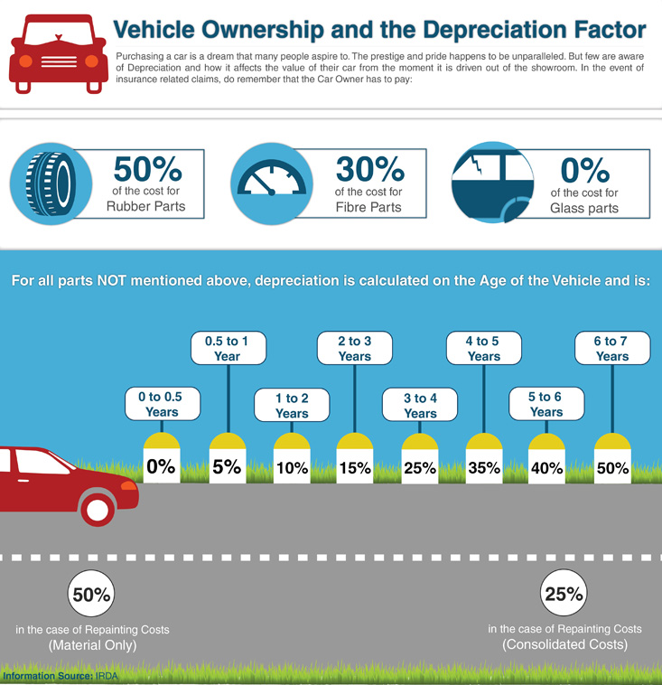 vehicle-ownership-and-the-depreciation-factor