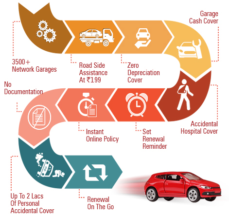 10 Reasons to Buy Car Insurance - ICICI Lombard