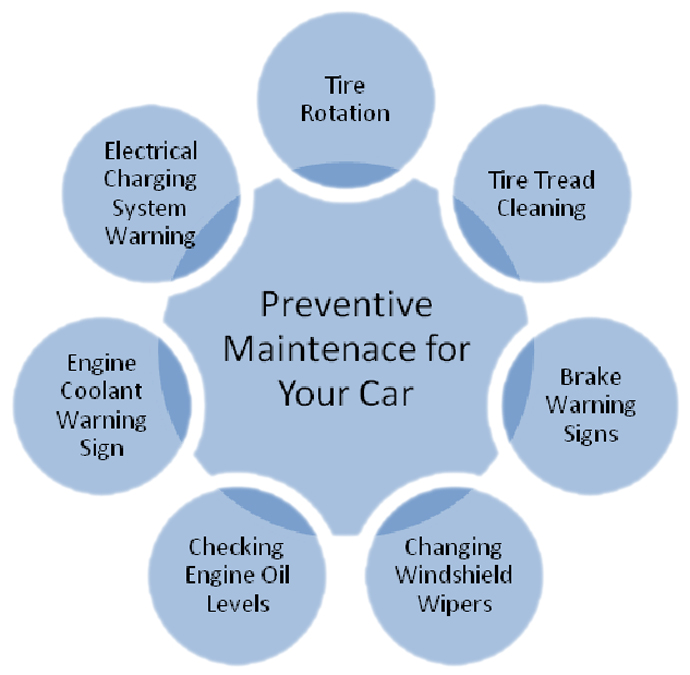 Maintenance For Your Car