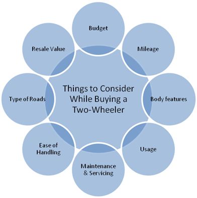 8-Things-To-Consider-While-Buying-A-Two-Wheeler