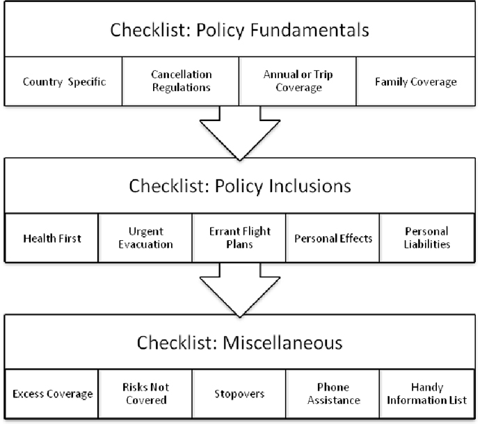 Check Policy Fundamentals