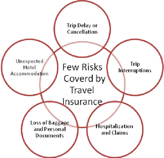 Few Risks Covered by Travel Insurance