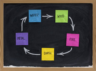 The Five Elements of Feng Shui