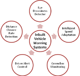 inbuilt-vehicle