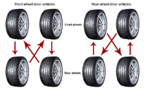 rotate-your-tires