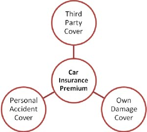 three-aspects-of-car-insurance-premium