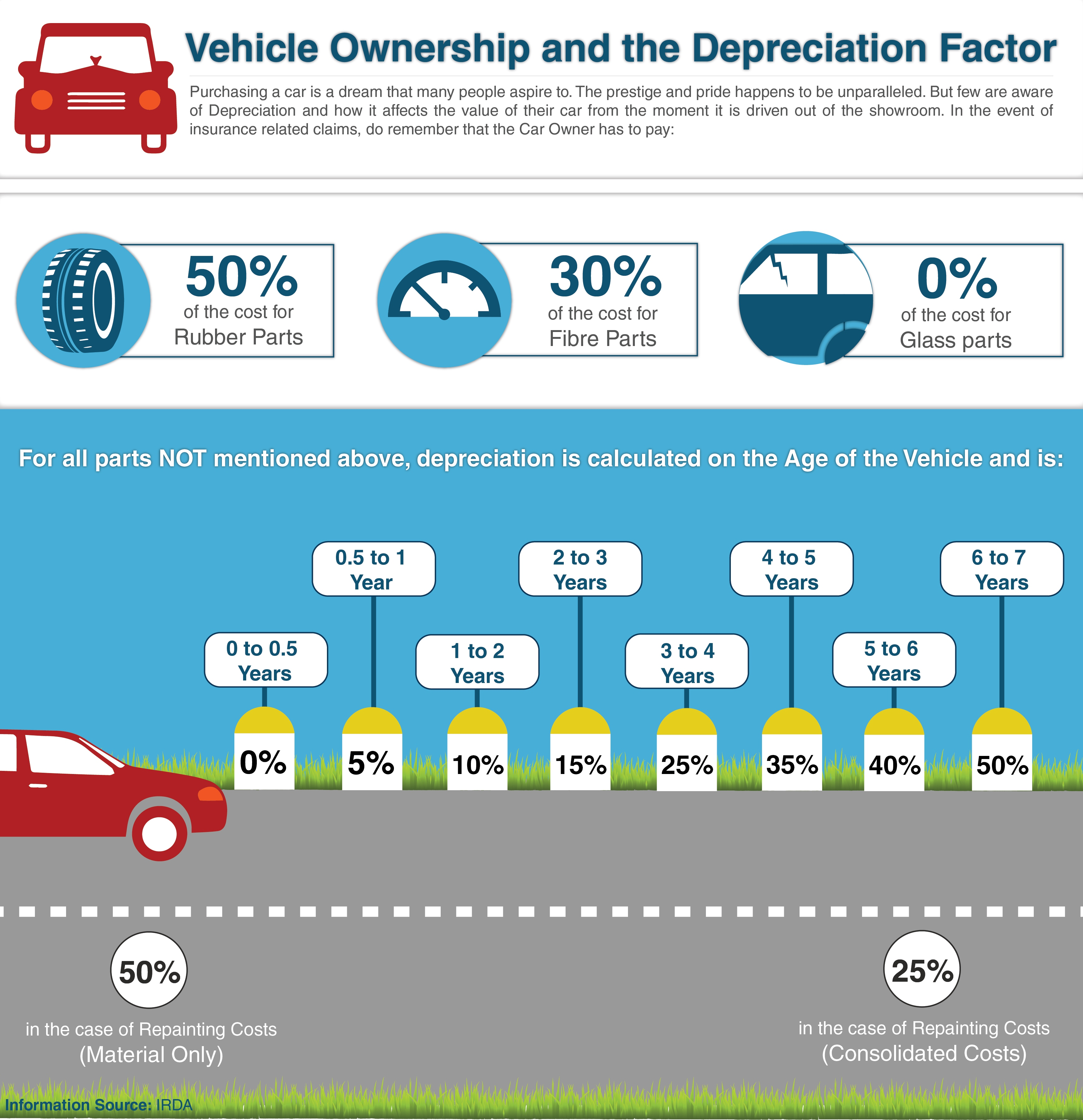 Vehicle Insurance and Depreciation Factor