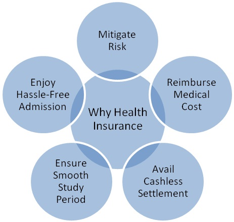Why-Health-Insurance