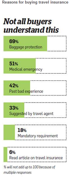 Reasons-for-buying-travel-insurance